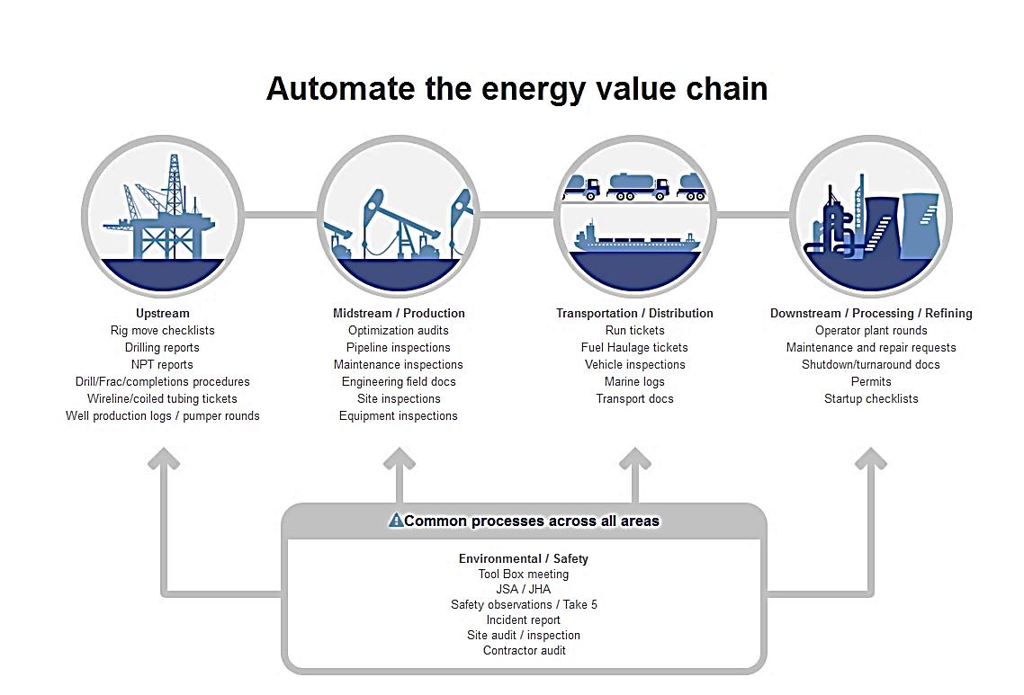 Automate Energy Value Chain Pic (1)